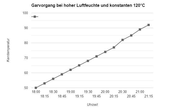Grafik: Die Garkurve bei sehr hoher Luftfeuchtigkeit von über90% ist ziemlich konstant und fast linear, die Plateauphasen entfallen. Bei niedriger Raumtemperatur istder Verlauf nicht so steil, weil die Gardauer länger ist. Plateauphasen treten aber auch dann nicht auf.