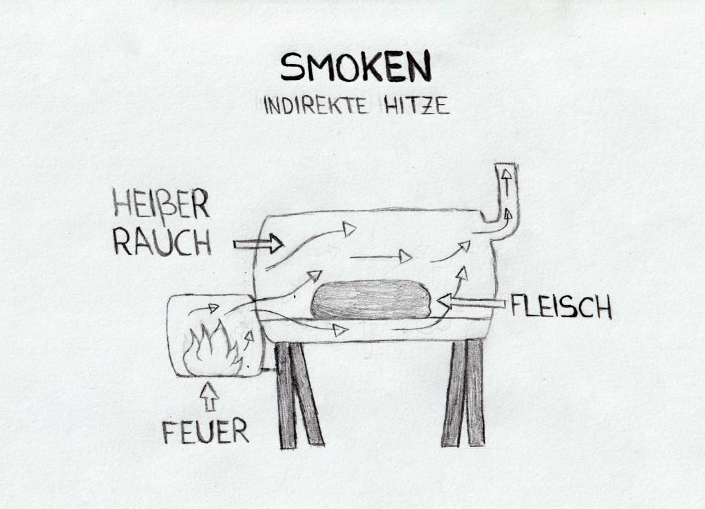 Smoker BBQ Unterschied direktes Grillen